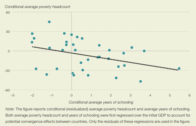 African countries with higher average years of schooling also have lower levels of poverty, 2000-17